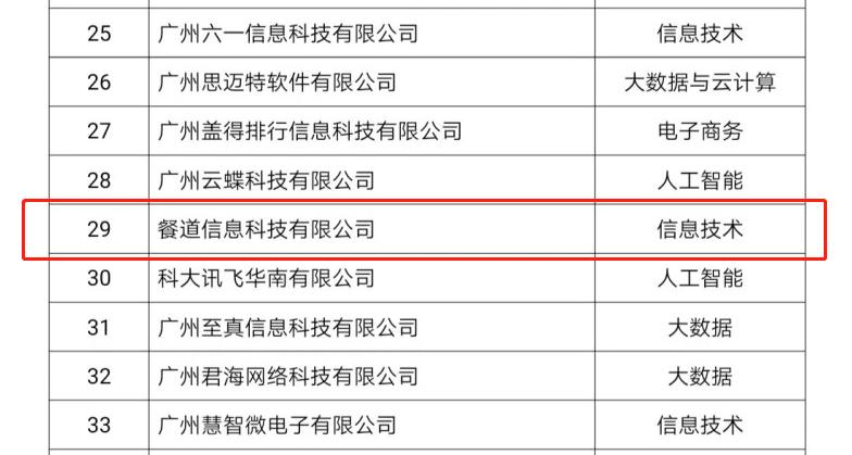 """喜报!餐道入选2020广州""""未来独角兽""""创新企业榜单"""